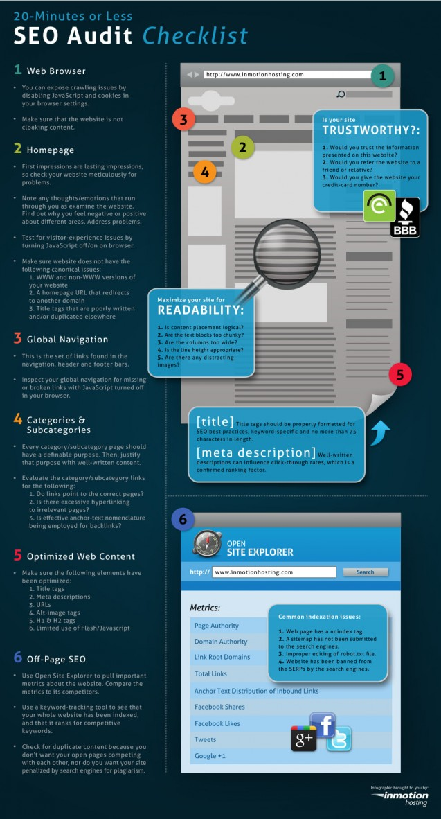 the 20 minute seo audit checklist infographic